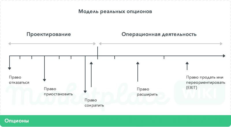 Реальные Опционы Модель Оценки