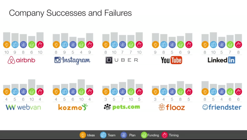 Успехи и провалы стартапов, Билл Гросс
