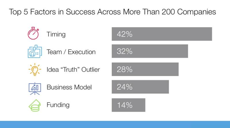 Топ-5 факторов успеха, Билл Гросс
